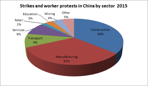 chinastrikes by sector